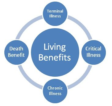Chronic Illness, Critical Illness, Terminal Illness + Death Benefit = Life Insurance with Living Benefits