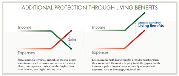 Life Insurance with Living Benefits!